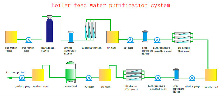 Boiler feed water purification process