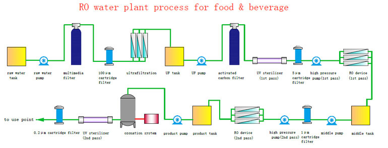 RO water plant process