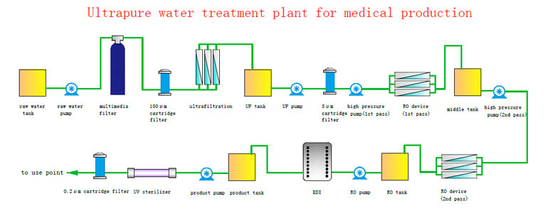 medical ultrapure water treatment process