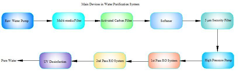 water purification system process